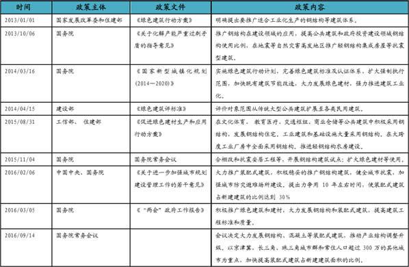 中央政策推动钢结构住宅一览表