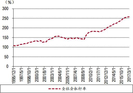 1995-2017年3月中国全社会杠杆率数据