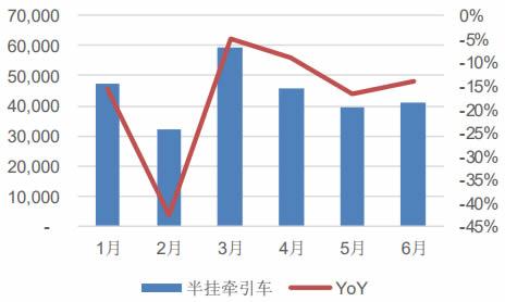 2018 年1-6 月半挂牵引车销量及增速