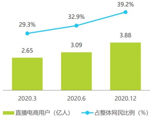 2020年3-12月中国直播电商用户规模