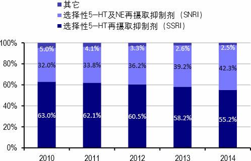 2010-2014年我国医院抗抑郁症药物各类别销售额占比