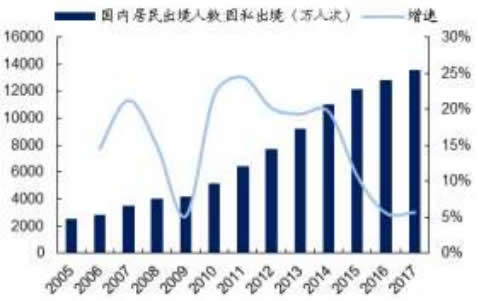 2005-2017年中国国内居民因私出境人数及增长率