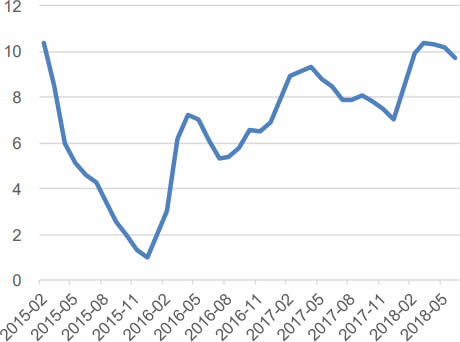 2015-2018年6月中国房地产开发投资完成额累计同比
