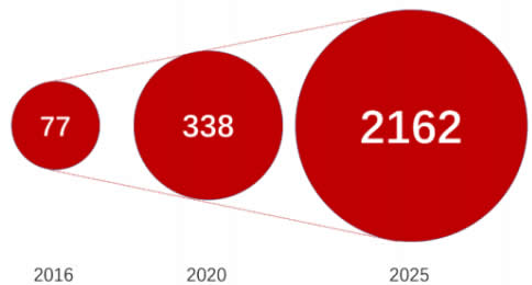 2018-2020年全球物联网行业发展前景预测