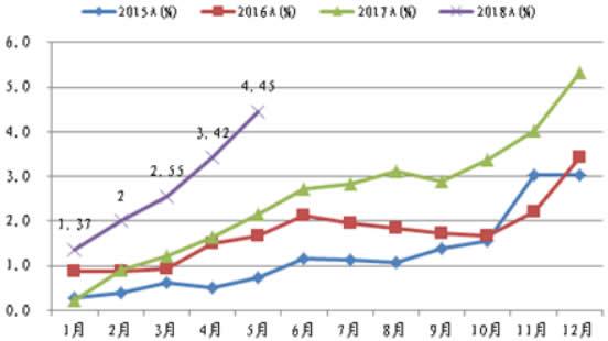 2015-2018年5月中国新能源汽车月度销量占比