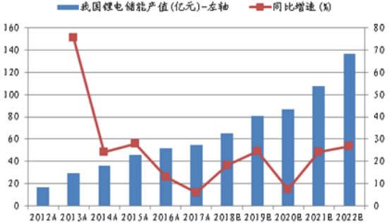 2012-2022年中国储能电池产值及增速