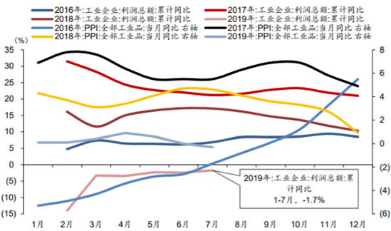 2016-2019年7月中国工业企业利润总额及PPI数据