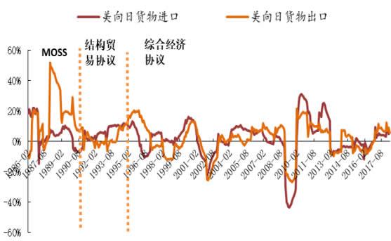 1986-2017年美日贸易的累计同比增速