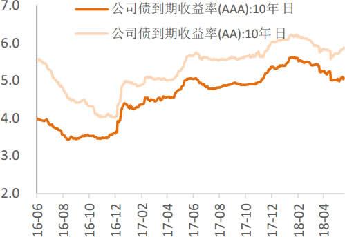 2016-2018年4月中国10年期公司债收益率走势