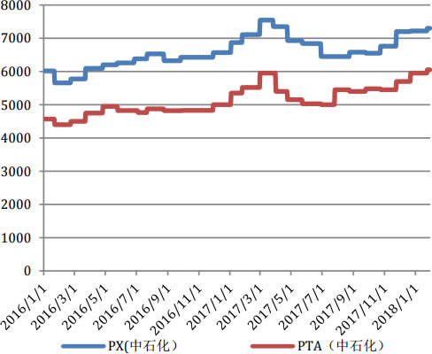 2016-2018年1月PX-PTA价格走势图(元/吨)
