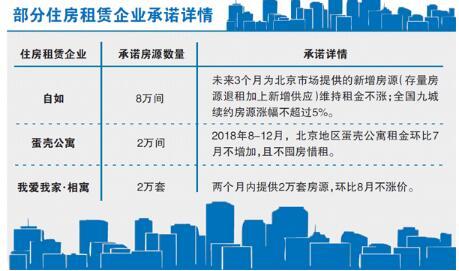 北京十家中介将投放12万套房源 集体承诺不涨价