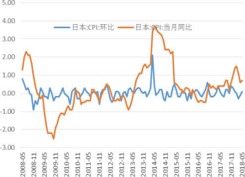 2008-2018年6月日本CPI增长率