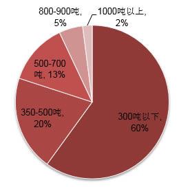 2016年中国压铸机吨位分布图