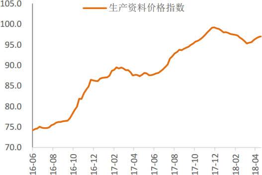 2016-2018年4月中国生产资料价栺指数走势