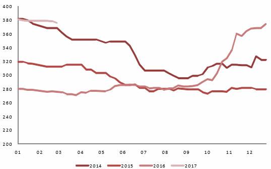 2014-2017年2月中南地区水泥价格(PO42.5,元/吨)