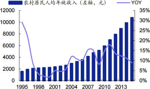 1995-2015年我国农村居民人均年纯收入及增速