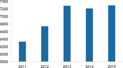 2011-2015化纤行业营业收入(亿元)