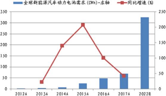 2012-2022年全球新能源汽车动力电池需求及增速