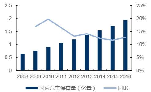 国内汽车保有量持续高增长