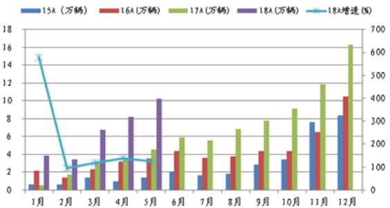 2015-2018年5月中国新能源汽车月度销量及增速
