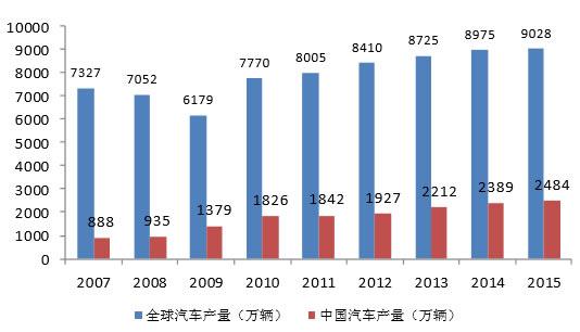 2007-2015年全球及中国汽车产量情况(万辆)