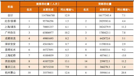 2017年中国民航机场吞吐量排名