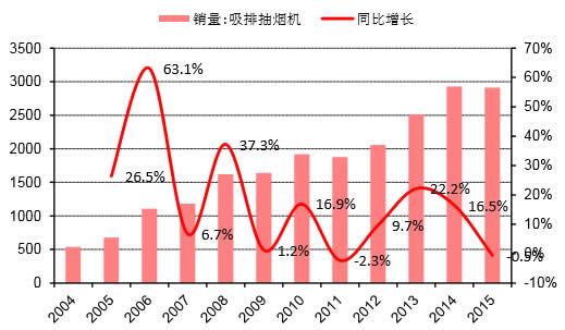 2004-2015年我国吸排油烟机销售量及其同比(万台)