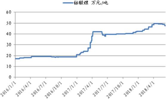 2016-2018年6月钴酸锂价格曲线
