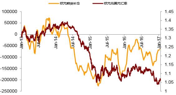 2013-2017年1月欧元兑美元汇率数据图片