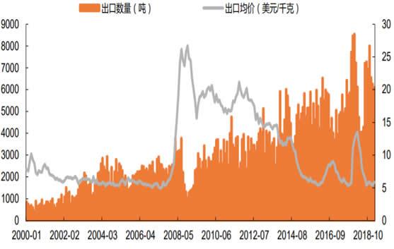 2000-2019年2月中国维生素 E 出口数量及均价数据