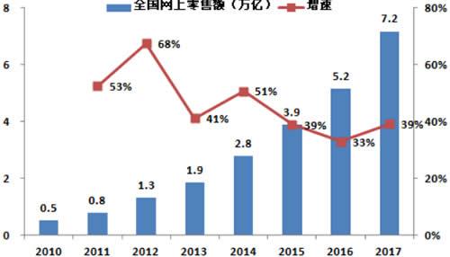 2010-2017年中国网上零售额及增速