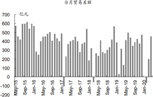 2015-2020年6月中国当月贸易顺差情况