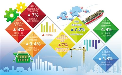 4月多项宏观数据表现抢眼 经济平稳增长趋势未变