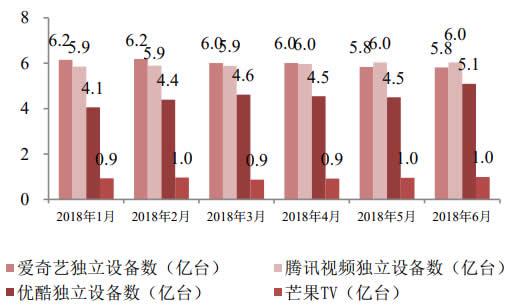 2018年1-6月中国主流视频网站独立设备数
