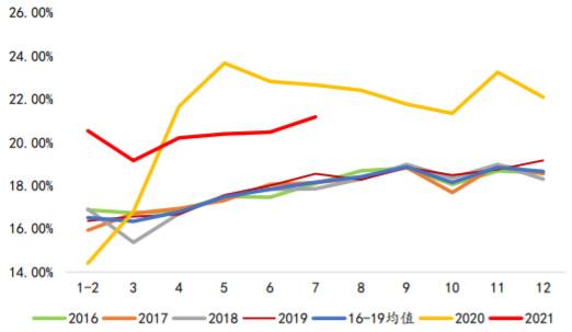 2016-2021年8月我国出口份额变化