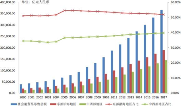 2000-2017年中国社会消费品零售额占比变化趋势(分地区)