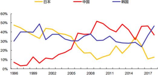 1996-2018中日韩新接造船订单占全球份额变化