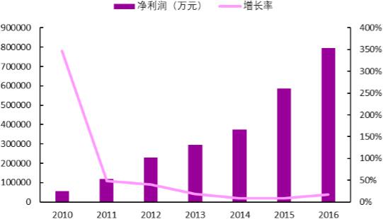2010-2016年中国环保行业净利润及其增长率
