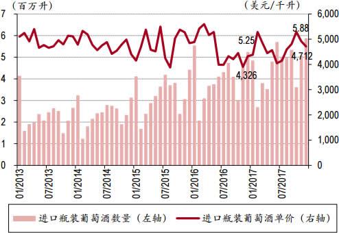 2013-2017年12月中国进口葡萄酒数量与单价