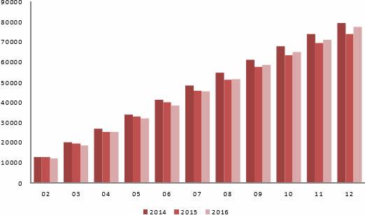 2014-2016年12月中国平板玻璃累计产量(万重量箱)