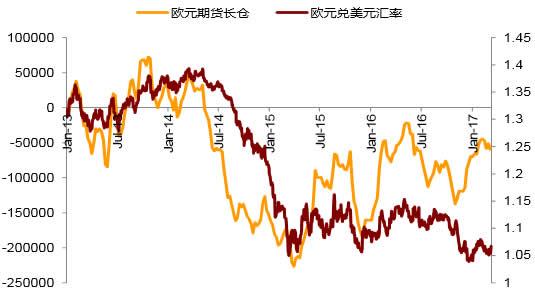 2013-2017年3月欧元兑美元汇率