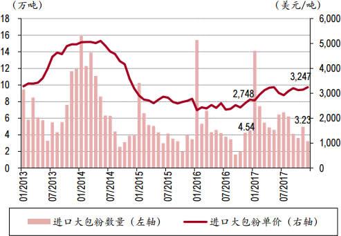 2013-2018年2月中国进口大包奶粉数量与单价