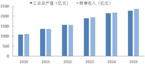 2010-2015年中国医疗器械行业工艺总产值、销售收入情况统计