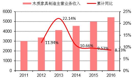 2011-2016年我国木质家居制造业主营业务收入及同比(亿元)