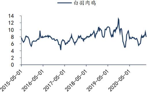 2015-2021年2月我国白羽肉鸡价格数据(元/kg)