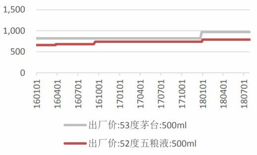 2016-2018年7月中国茅台出厂价与零售价