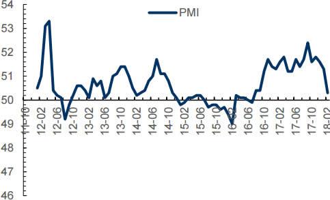 2011-2018年2月中国制造业采购经理指数(PMI)(%)