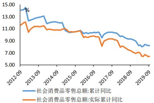 2014-2019年9月社会消费品零售总额走势