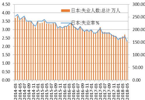 2014-2018年6月日本失业人数及失业率