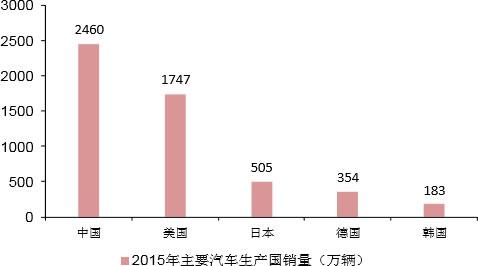 2015年全球主要汽车生产国销量(万辆)